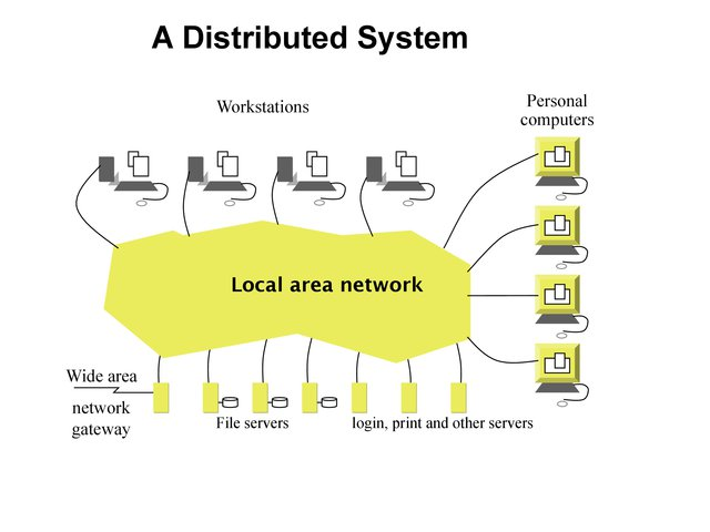 Introduction And Issues Distributed Systems V0 4 Documentation
